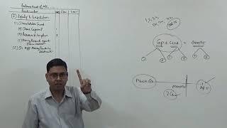 #1 Balance Sheet of a Company (Company Accounts)