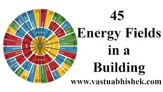 45 Devtas of Vastu Purush Mandal in a Building | From 4 Day Advance Vastu Course
