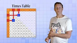 Math Antics - What Is Arithmetic?