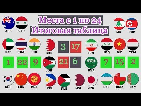 Кубок Азии 2019. Итоговая таблица. Места с 1 по 24