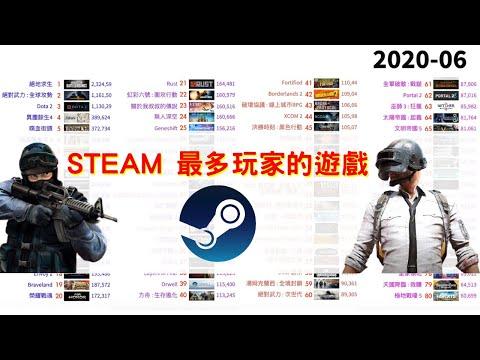 Steam 大家都在玩什麼?   Steam 歷年人氣榜公布!Steam 最多玩家的遊戲