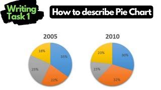 ielts writing task 1 vocabulary for pie chart - मुफ्त