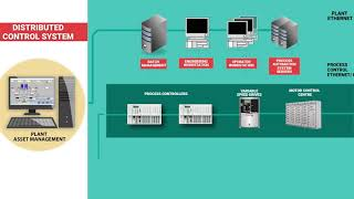 Know how Distributed Control System Process works