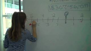 Ordering Negative and Positive Decimals on a Number Line