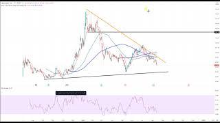 Wall Street – Lemonade im Fokus!