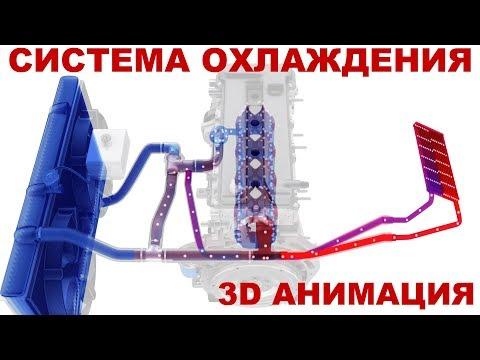 Система охлаждения двигателя автомобиля. Общее устройство. 3D анимация.
