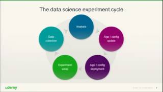 Data Science at Udemy: Agile Experimentation with Algorithms   DataEDGE 2016