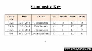 120. Composite Key in SQL (Hindi)