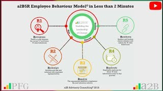 a2B5R Employee Change Behaviour Model in less than 2 minutes