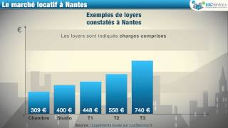 Location de logement à Nantes : combien ça coûte ?