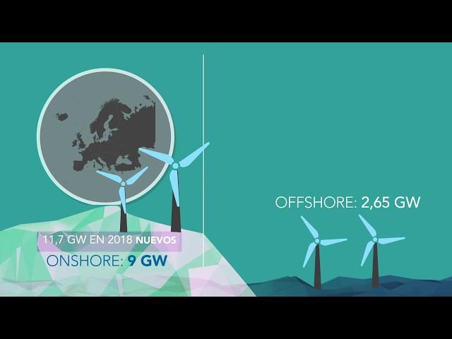 Las cifras de la eólica en España y en el mundo 2019