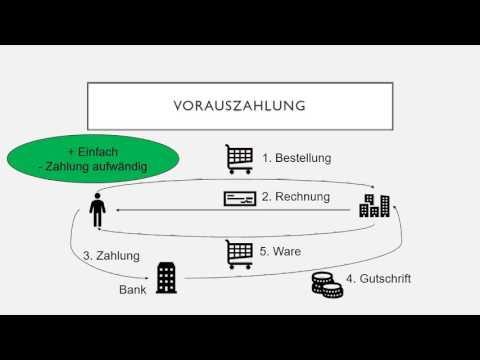 Elektronische Zahlungssysteme im E-Business