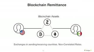 Blockchain & cross-border payments by Will Madden