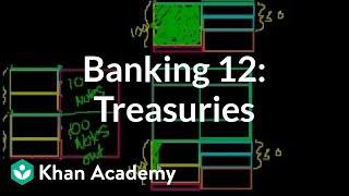 Banking 12:  Treasuries (government debt)