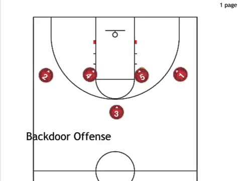 Backdoor offense (wheel motion 1-4 high set)