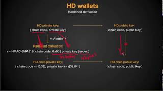 4. HD wallets (BIP-32) - Build your own Bitcoin hardware wallet
