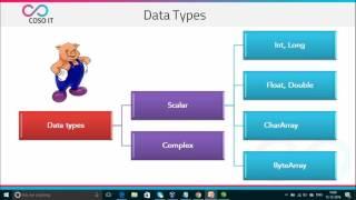 Apache Pig Tutorial | Apache Pig Architecture | Apache Pig Commands | COSO IT