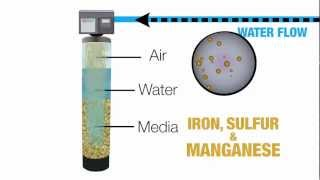How Does a Backwashing Water Filter Work?