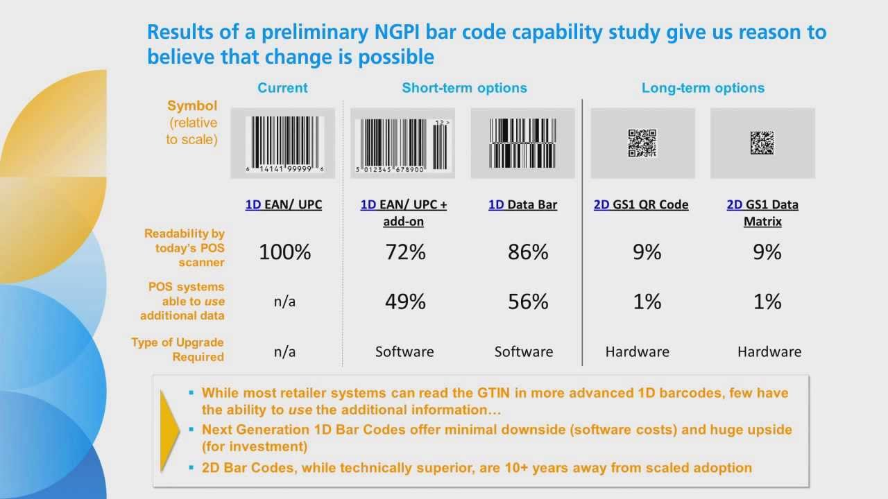 The Next Generation Product Identification (NGPI) Project