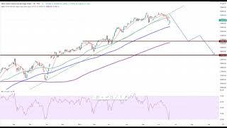 Wall Street – Facebook im Chartcheck!