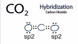 CO2 Hybridization: Hybrid Orbitals for CO2