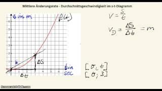 Momentane, Durchschnittliche Änderungsrate | Mathe by Daniel Jung ...