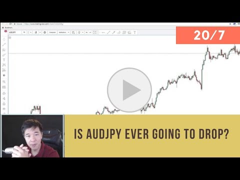 graph Forex Analytics: Is AUD/JPY ever going to drop? | Daily Forex Techical Analysis | 20th July 2017