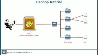 Hadoop Tutorial - HDFS Features