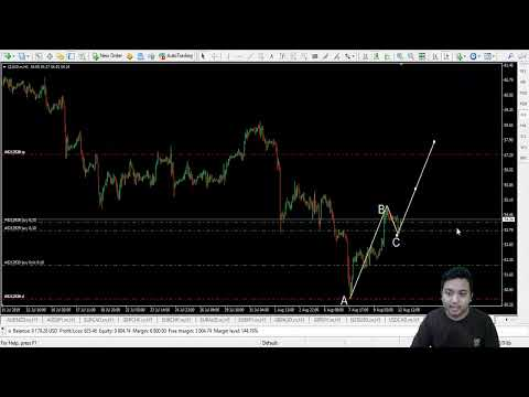 Webinar Dow Theory dan Elliotwave Theory