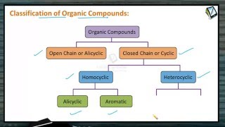 CH06-GENERAL ORGANIC CHEMISTRY-PART02-Classification of organic compounds