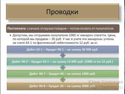 Продажа готовой продукции - бухучет на УСН.mp4