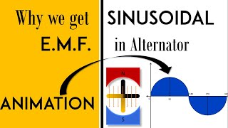 How ac sinusoidal emf is generated, Animation | Generation of AC voltage | Mruduraj