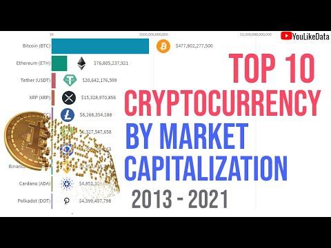Savaitgalio bitcoin maišytuvas