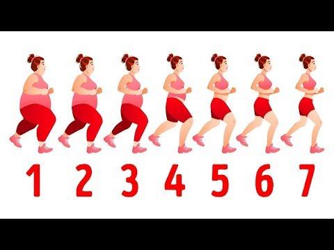 Les contraceptifs oraux entraînent-ils une perte de poids