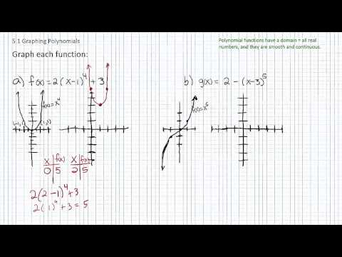 Graphing Polynomial Functions p2