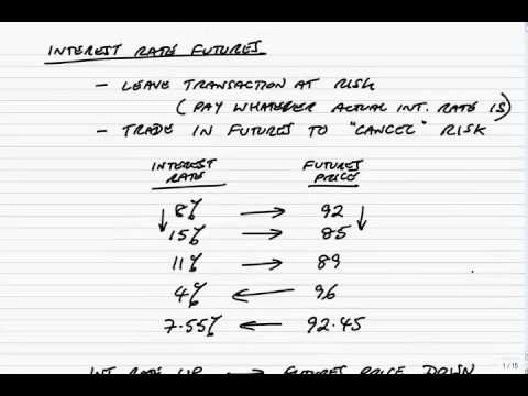 Video ACCA P4 Introduction to Interest rate futures