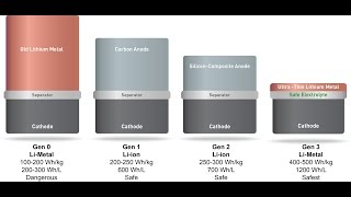Doubling Battery Power of Consumer Electronics using SolidEnergy System