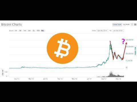 Bitcoin local ce e în neregulă cu site- ul