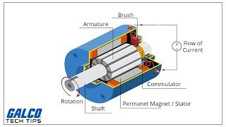DC Motors Explained: Advantages of Brushed & Brushless Motors
