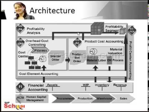 SAP Management Accounting (CO) Overview - YouTube