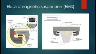The Physics Behind Maglev Trains