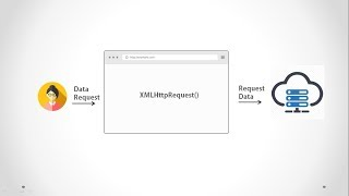 What is Ajax? Understand with Example - Ajax Tutorial