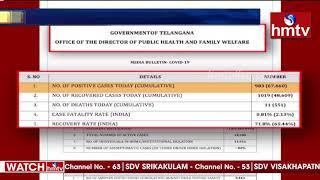 తెలంగాణలో కొత్తగా 983 కరోనా కేసులు నమోదు