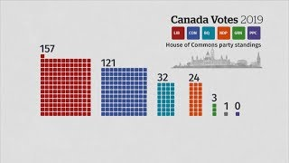 Canadians give Liberals a 2nd chance