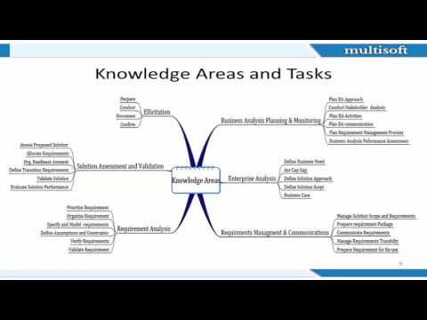 CBAP Certification Webinar - Eligibility Criteria & Things To Know ...