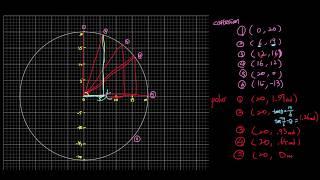 三角関数「デカルト座標と極座標」CartesianversusPolarCoordinates1