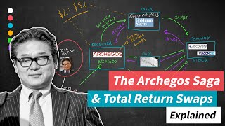 The Archegos Saga and Total Return Swaps Explained