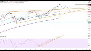 Wall Street – Worauf warten die Bullen?