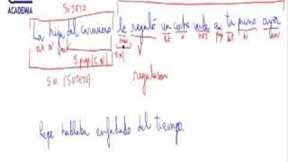 Analisis sintactico Resumen AINTE Lengua 2 ESO