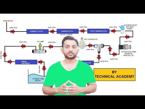 How to make RO +UV+UF+ TDS water purifier at home Hindi PART 1